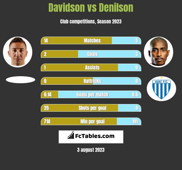 Davidson vs Denilson h2h player stats