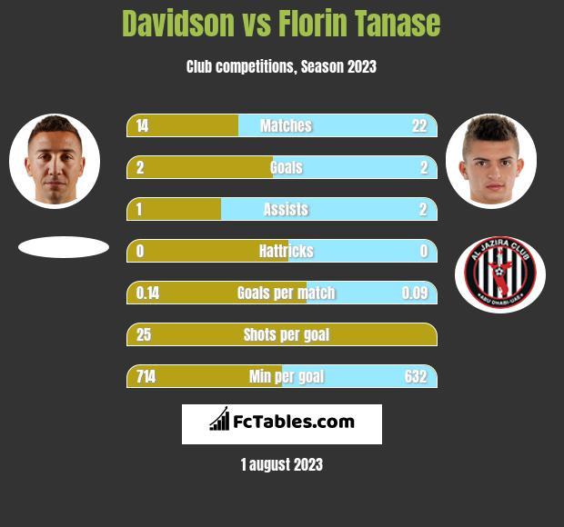 Davidson vs Florin Tanase h2h player stats
