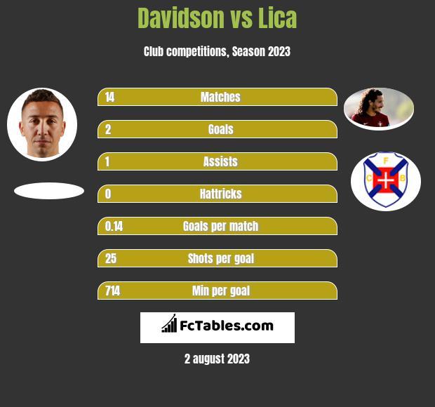 Davidson vs Lica h2h player stats