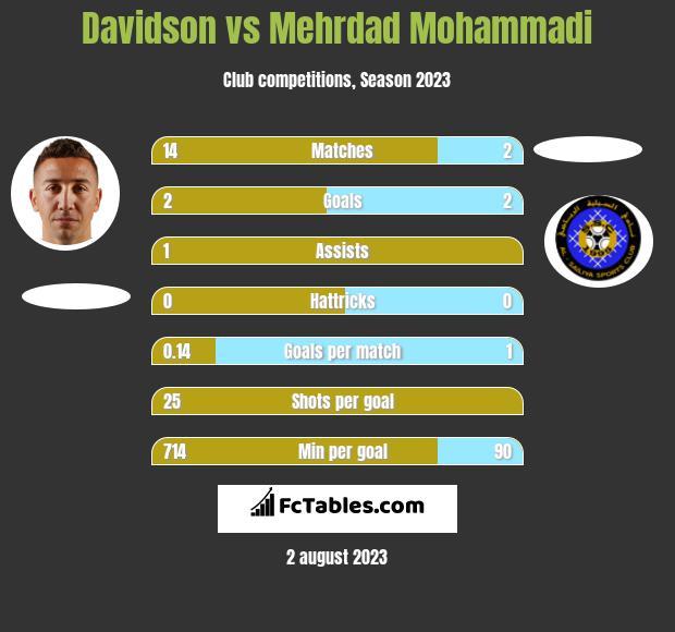 Davidson vs Mehrdad Mohammadi h2h player stats