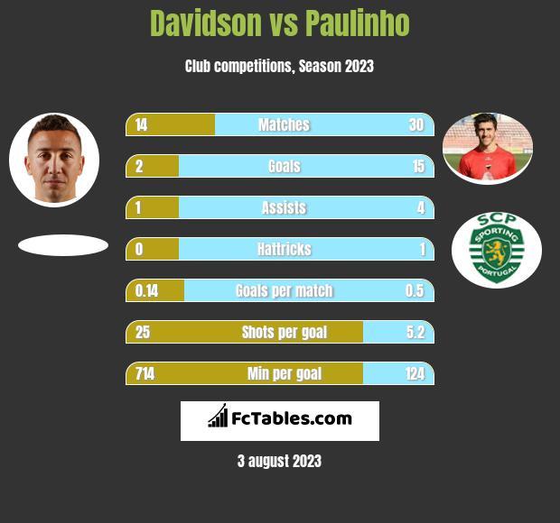Davidson vs Paulinho h2h player stats