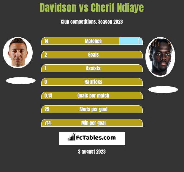 Davidson vs Cherif Ndiaye h2h player stats