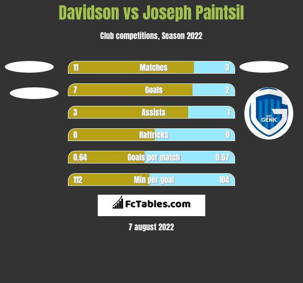 Davidson vs Joseph Paintsil h2h player stats
