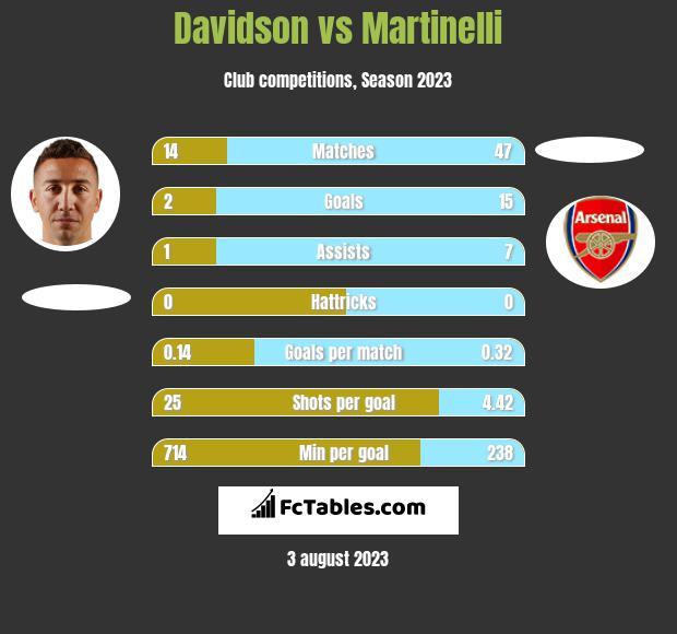 Davidson vs Martinelli h2h player stats