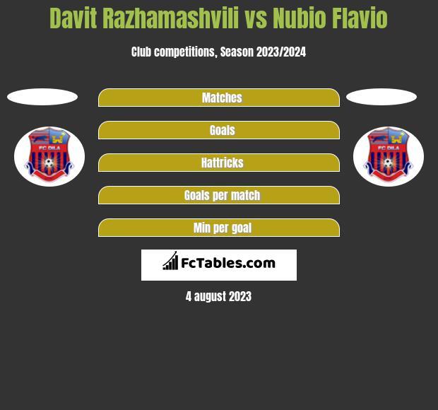 Davit Razhamashvili vs Nubio Flavio h2h player stats