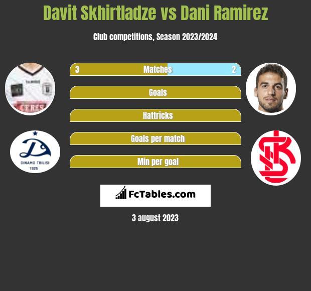 Davit Skhirtladze vs Dani Ramirez h2h player stats