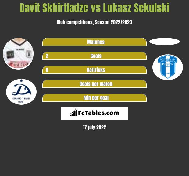 Davit Skhirtladze vs Lukasz Sekulski h2h player stats