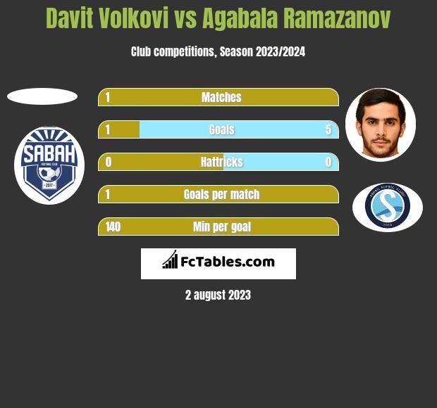 Davit Volkovi vs Agabala Ramazanov h2h player stats