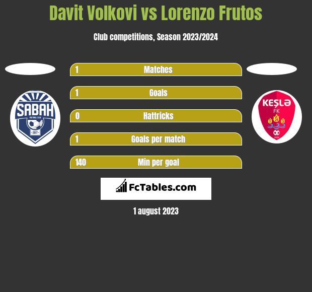 Davit Volkovi vs Lorenzo Frutos h2h player stats
