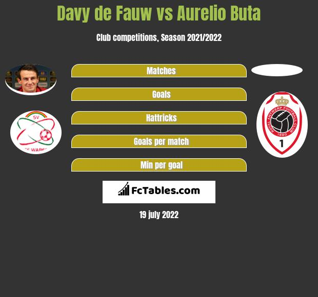 Davy de Fauw vs Aurelio Buta infographic