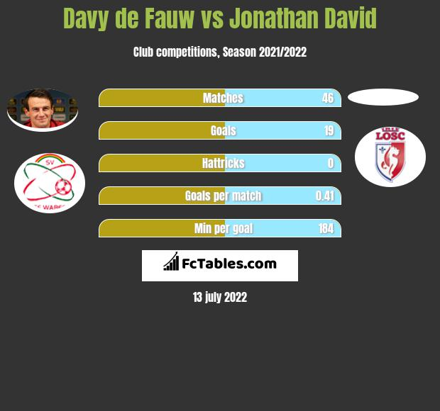 Davy de Fauw vs Jonathan David infographic