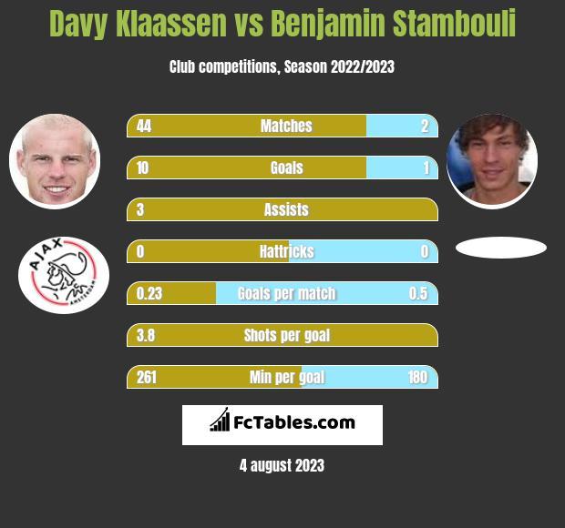 Davy Klaassen vs Benjamin Stambouli infographic