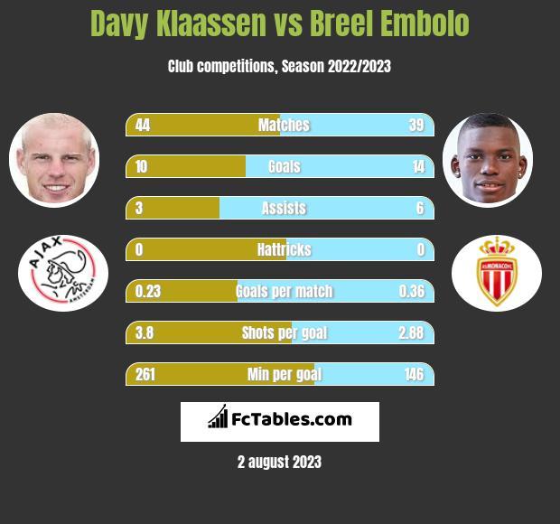 Davy Klaassen vs Breel Embolo infographic