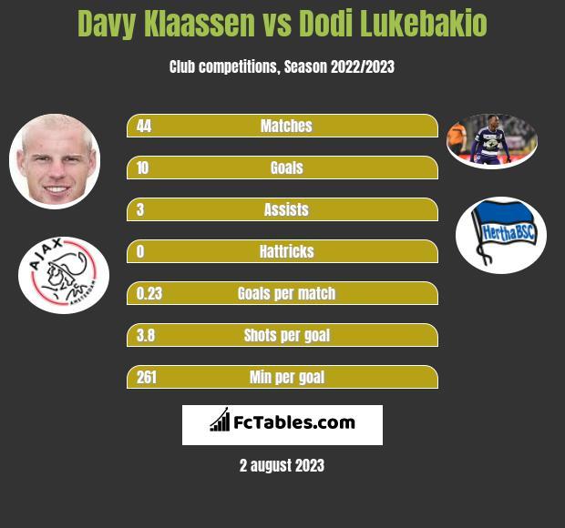 Davy Klaassen vs Dodi Lukebakio infographic