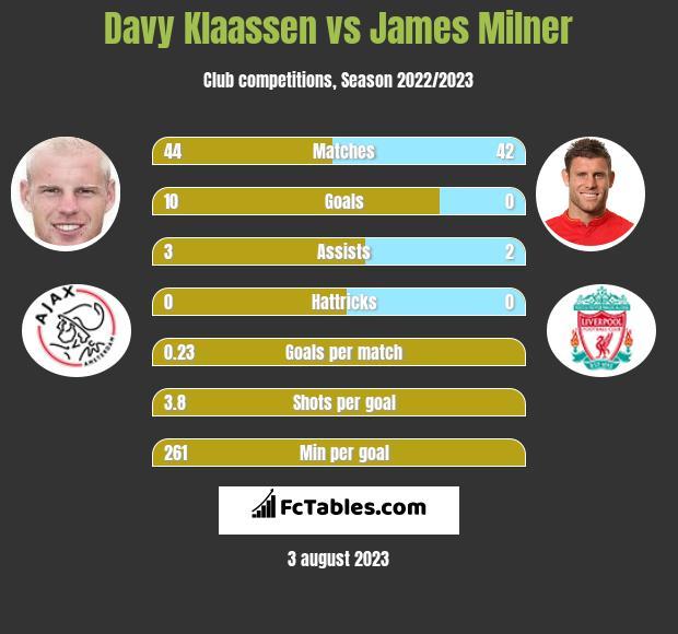 Davy Klaassen vs James Milner infographic