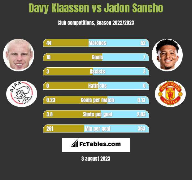 Davy Klaassen vs Jadon Sancho infographic