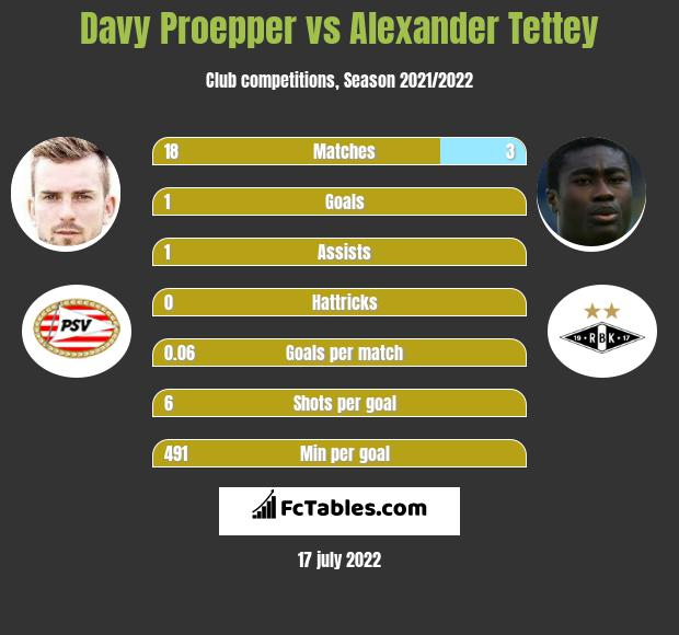 Davy Proepper vs Alexander Tettey infographic