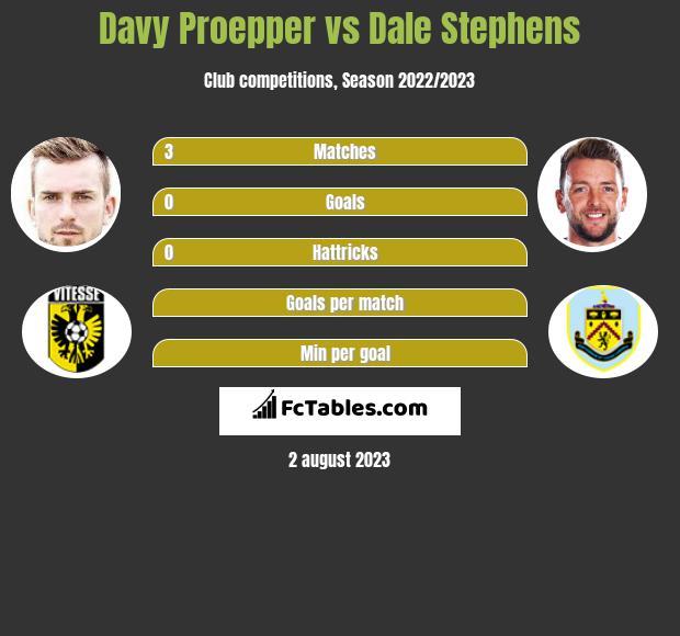 Davy Proepper vs Dale Stephens infographic