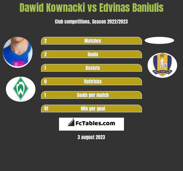 Dawid Kownacki vs Edvinas Baniulis h2h player stats