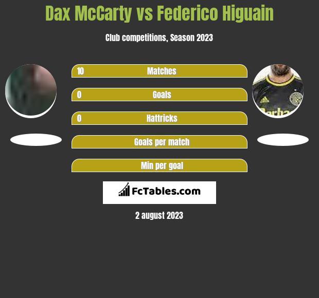 Dax McCarty vs Federico Higuain h2h player stats