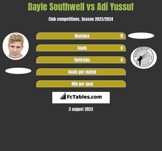 Dayle Southwell vs Adi Yussuf h2h player stats