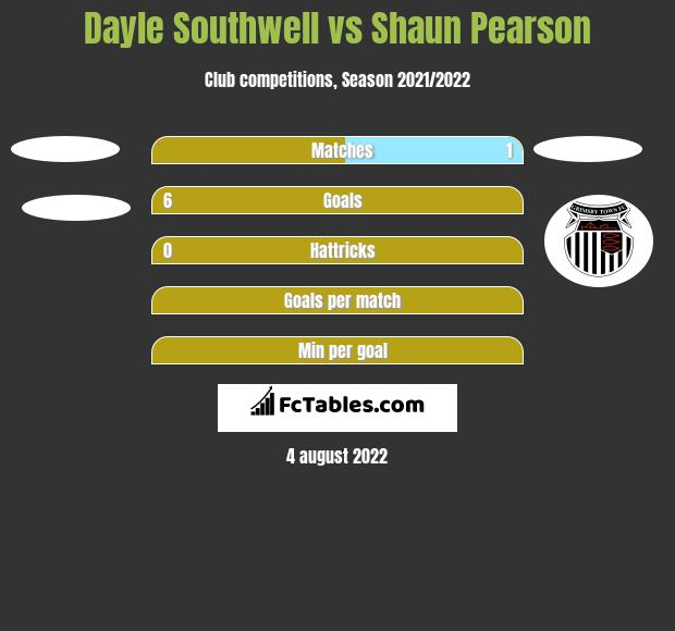 Dayle Southwell vs Shaun Pearson h2h player stats