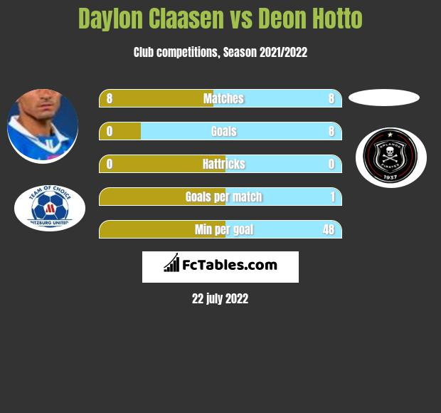 Daylon Claasen vs Deon Hotto h2h player stats