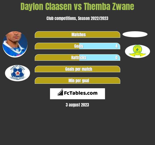 Daylon Claasen vs Themba Zwane h2h player stats