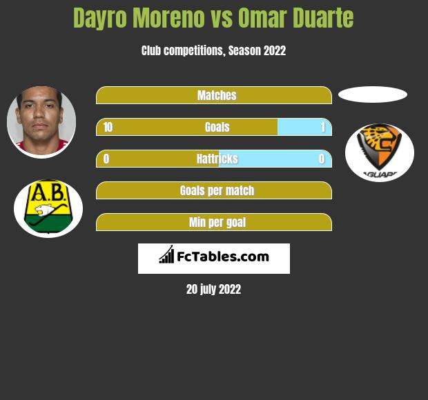 Dayro Moreno vs Omar Duarte h2h player stats