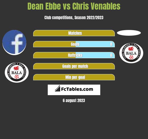 Dean Ebbe vs Chris Venables infographic