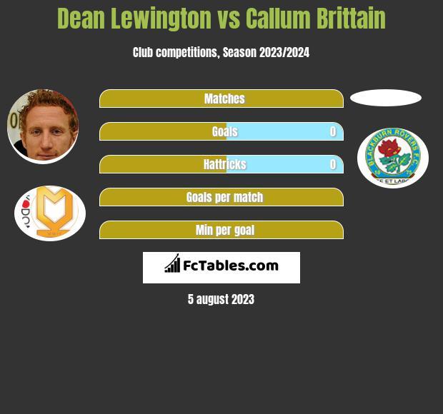 Dean Lewington vs Callum Brittain infographic