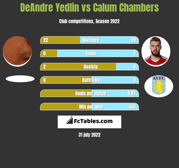DeAndre Yedlin infographic statistics for Arsenal