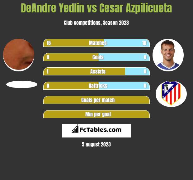 DeAndre Yedlin vs Cesar Azpilicueta infographic