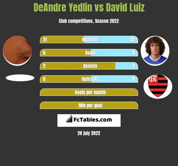 DeAndre Yedlin vs David Luiz infographic