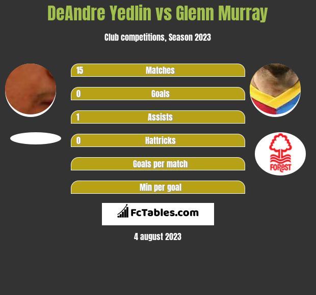 DeAndre Yedlin vs Glenn Murray infographic