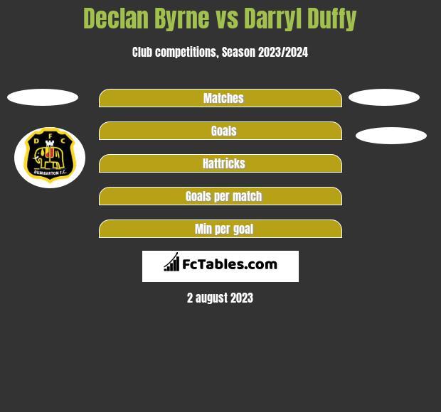 Declan Byrne vs Darryl Duffy h2h player stats