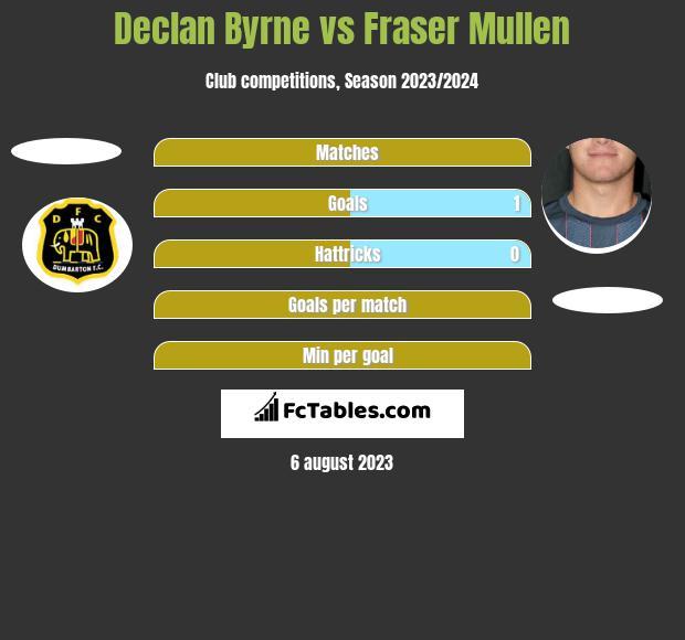 Declan Byrne vs Fraser Mullen h2h player stats