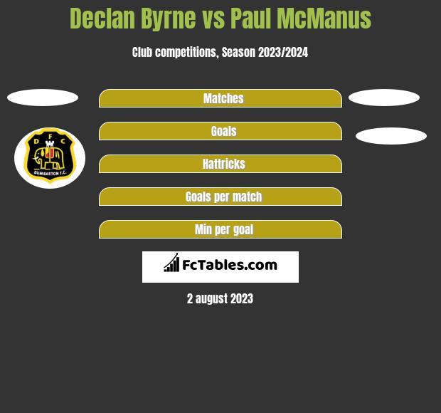 Declan Byrne vs Paul McManus h2h player stats