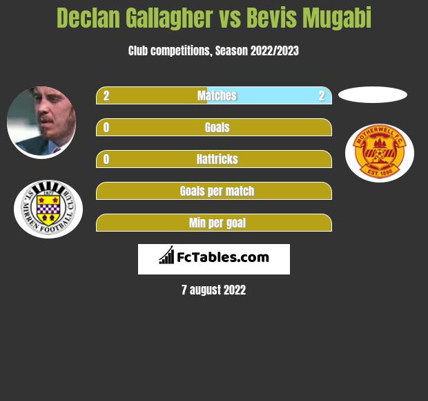 Declan Gallagher infographic statistics for Motherwell