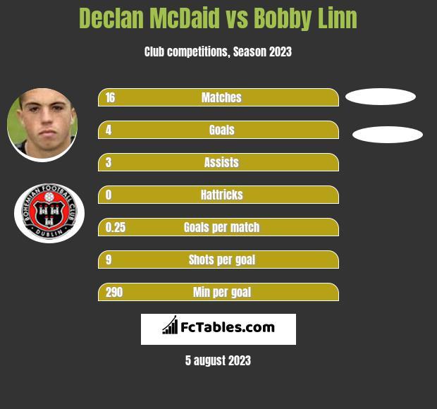 Declan McDaid vs Bobby Linn infographic
