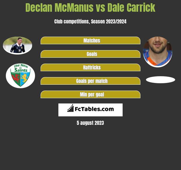 Declan McManus vs Dale Carrick h2h player stats