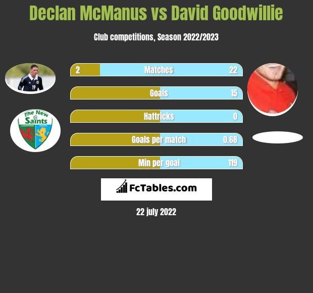 Declan McManus vs David Goodwillie h2h player stats