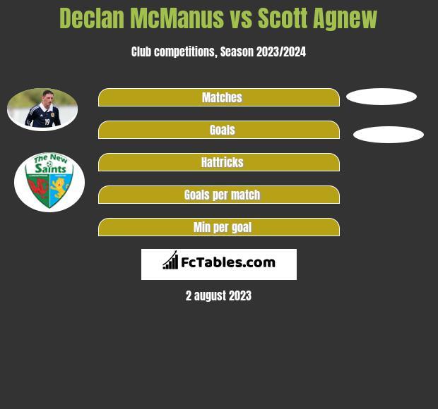 Declan McManus vs Scott Agnew h2h player stats