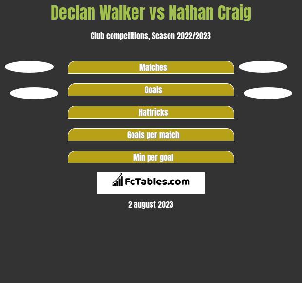 Declan Walker vs Nathan Craig h2h player stats