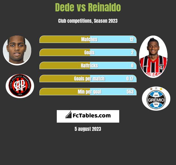 Dede vs Reinaldo infographic