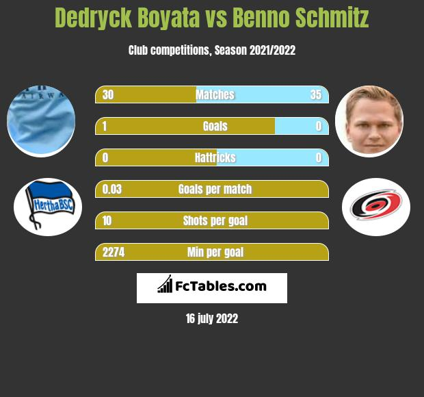 Dedryck Boyata vs Benno Schmitz infographic