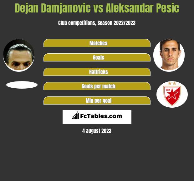 Dejan Damjanovic vs Aleksandar Pesic infographic