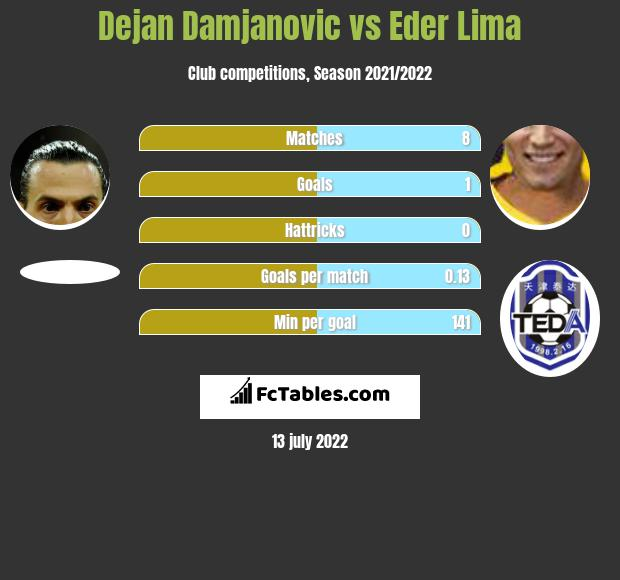 Dejan Damjanović vs Eder Lima infographic
