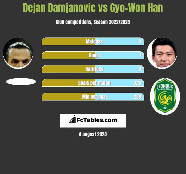 Dejan Damjanovic vs Gyo-Won Han infographic