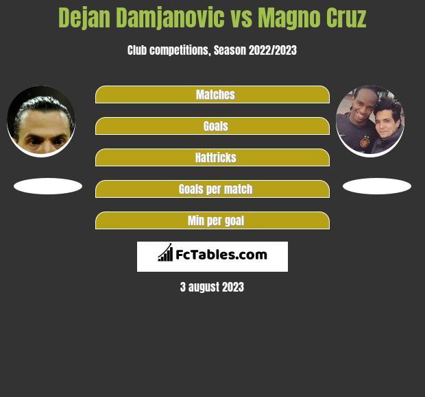 Dejan Damjanovic vs Magno Cruz h2h player stats